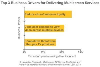 2013-Infonetics-Multiscreen-TV-Service-Provider-Survey-Chart.jpg