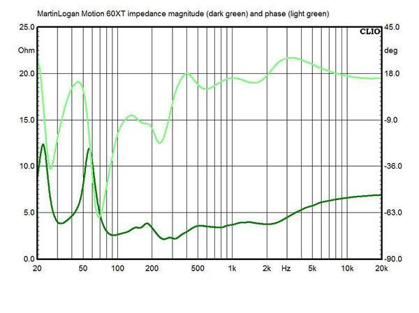 Motion-60XT-impedance.jpg