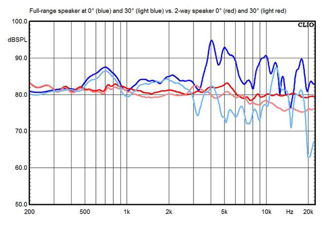 Speaker-dispersion-chart.png