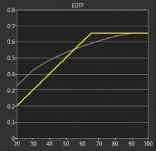 LeEco-X65-eotf.jpg