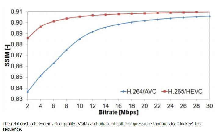AVC_vs_HEVC_SSIM.jpg