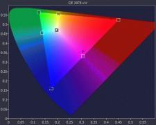 BenQ_TH685_Color_Points.jpg